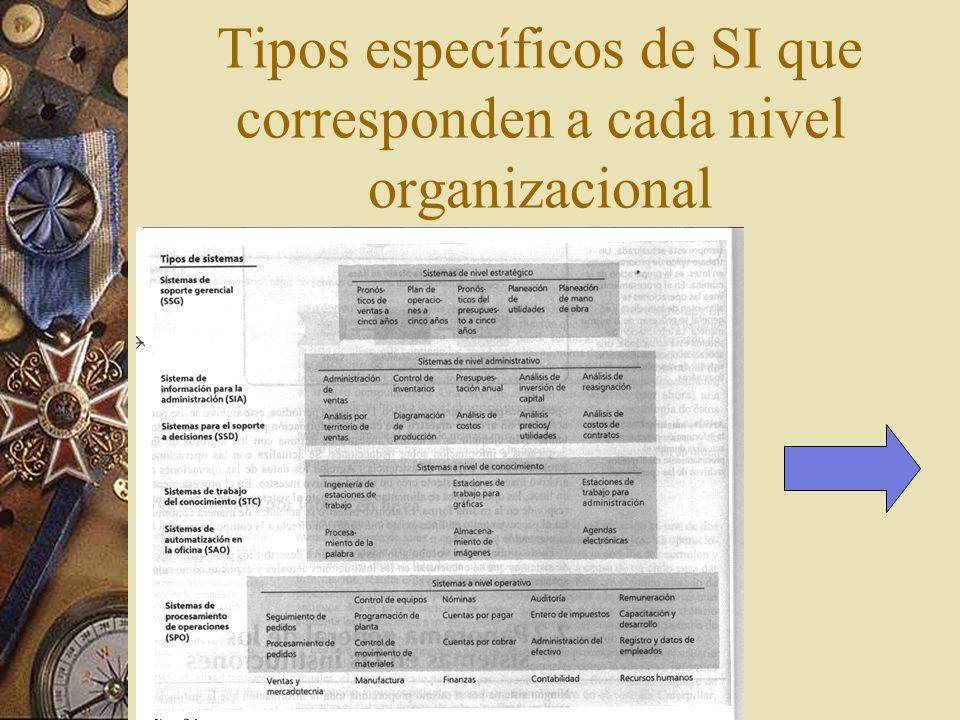 Tipos específicos de SI que corresponden a cada nivel organizacional