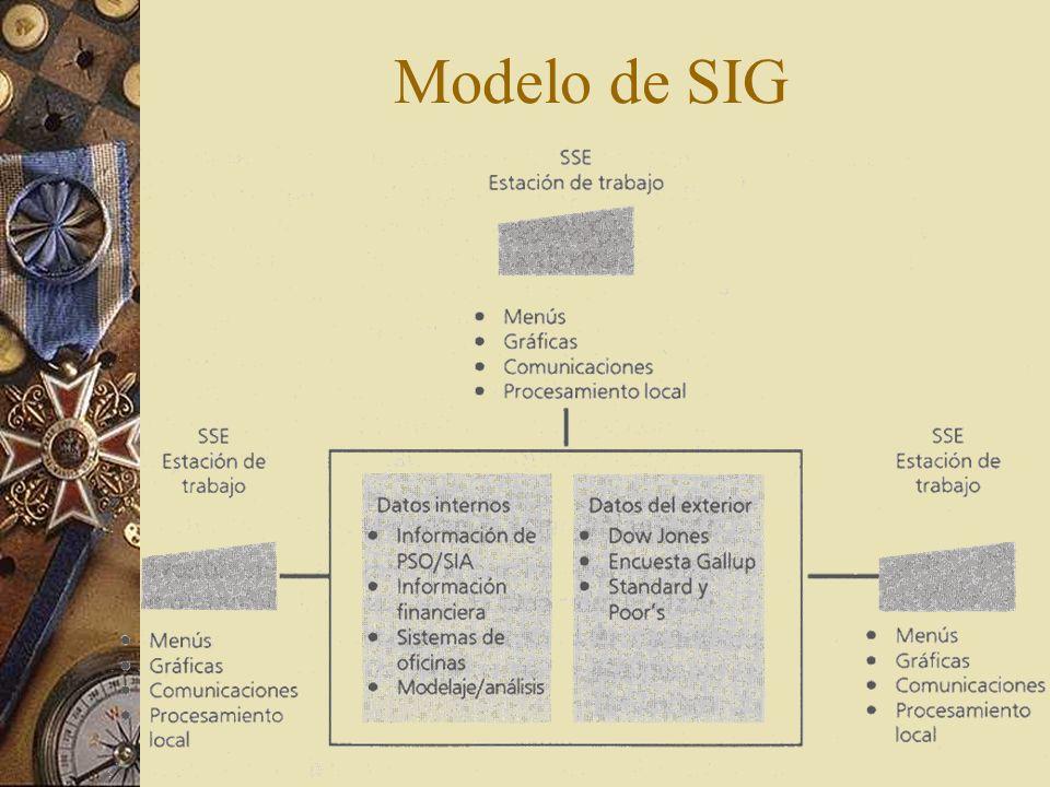 El SIG frente al P de D Procesamiento de transacciones rutinarias Apoyo al análisis, a la planeación y al proceso de decisiones.