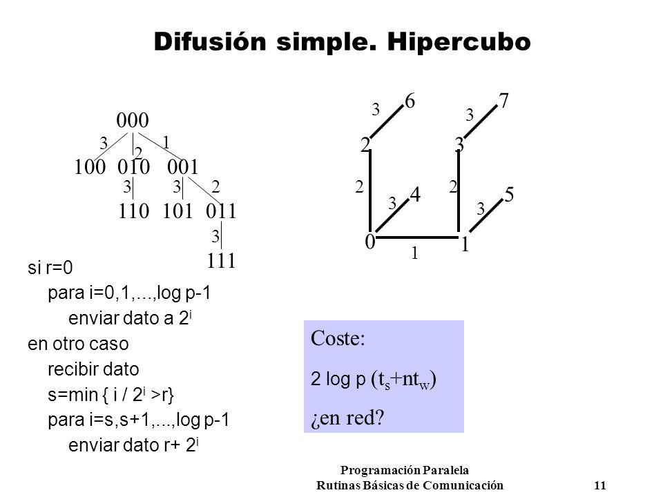 Programación Paralela Rutinas Básicas de Comunicación 11 Difusión simple. Hipercubo 000 011101110 001010100 111 3 2 33 3 2 1 0 76 54 32 1 1 2 3 3 3 3