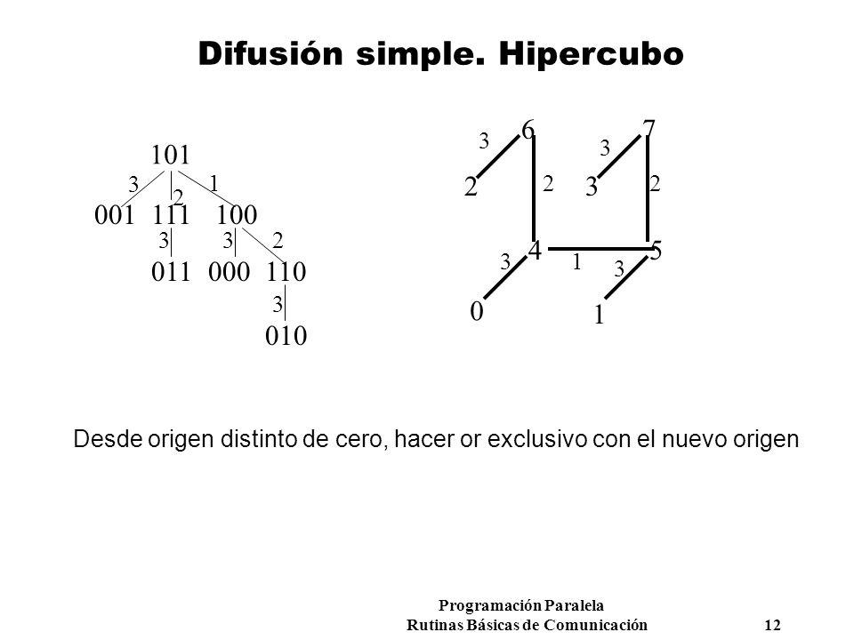 Programación Paralela Rutinas Básicas de Comunicación 12 Difusión simple. Hipercubo 101 110000011 100111001 010 3 2 33 3 2 1 0 76 54 32 1 1 2 3 3 3 3
