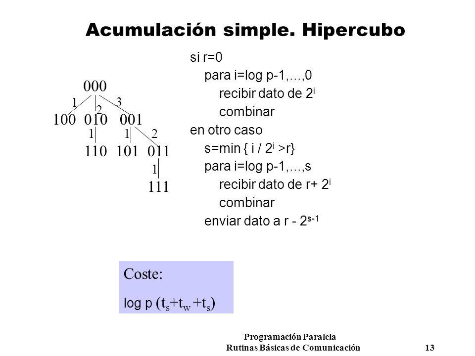 Programación Paralela Rutinas Básicas de Comunicación 13 Acumulación simple. Hipercubo 000 011101110 001010100 111 1 2 11 1 2 3 Coste: log p (t s +t w