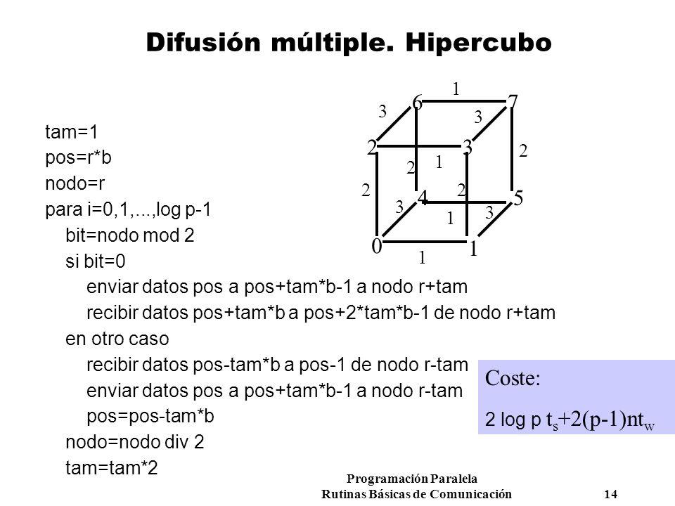 Programación Paralela Rutinas Básicas de Comunicación 14 Difusión múltiple. Hipercubo 0 76 54 32 1 1 2 3 3 3 3 2 Coste: 2 log p t s +2(p-1)nt w tam=1