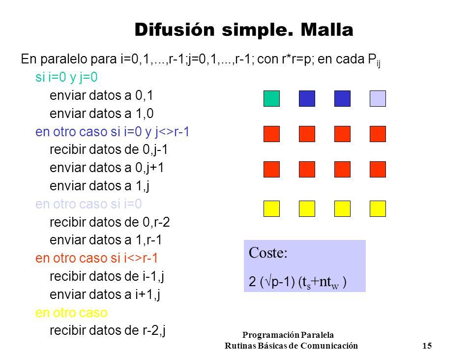 Programación Paralela Rutinas Básicas de Comunicación 15 Difusión simple. Malla Coste: 2 (p-1) ( t s +nt w ) En paralelo para i=0,1,...,r-1;j=0,1,...,