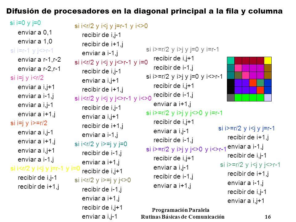 Programación Paralela Rutinas Básicas de Comunicación 16 Difusión de procesadores en la diagonal principal a la fila y columna si i=0 y j=0 enviar a 0
