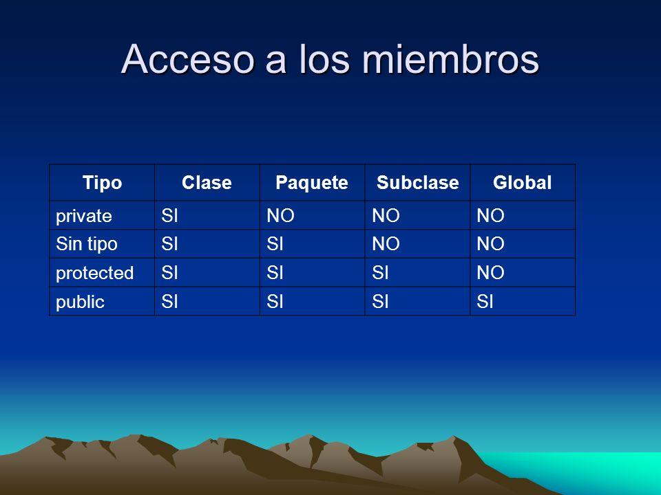 Acceso a los miembros TipoClasePaqueteSubclaseGlobal private SINO Sin tipoSI NO protected SI NO public SI
