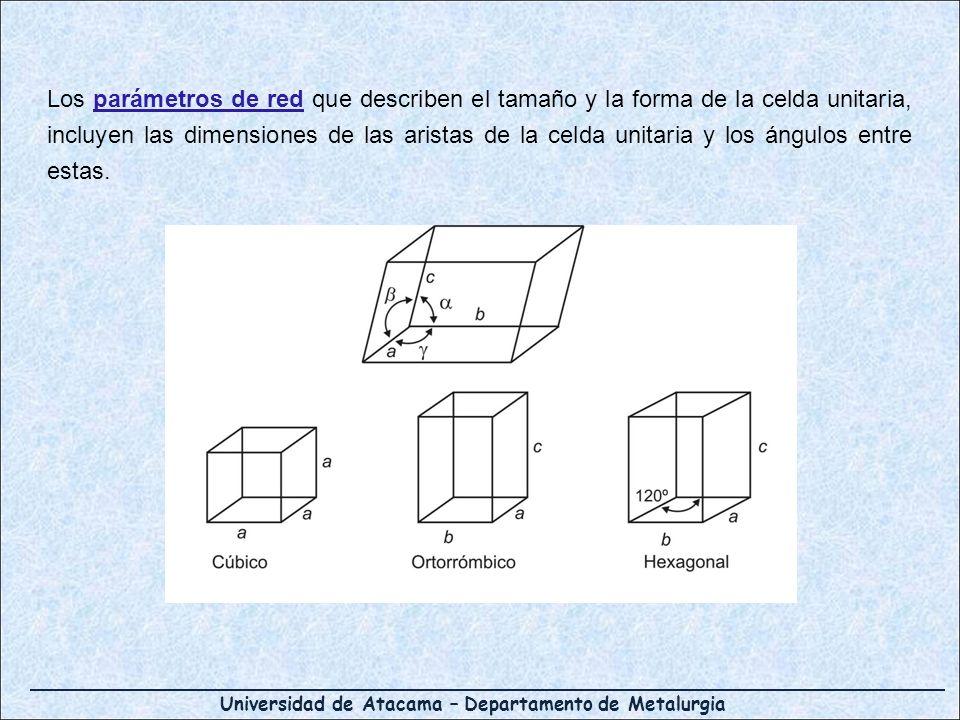 Los parámetros de red que describen el tamaño y la forma de la celda unitaria, incluyen las dimensiones de las aristas de la celda unitaria y los ángu
