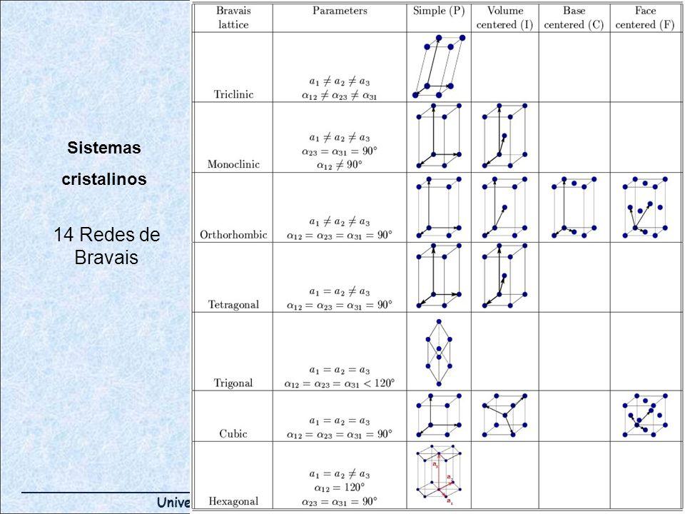 Universidad de Atacama – Departamento de Metalurgia 14 Redes de Bravais Sistemas cristalinos
