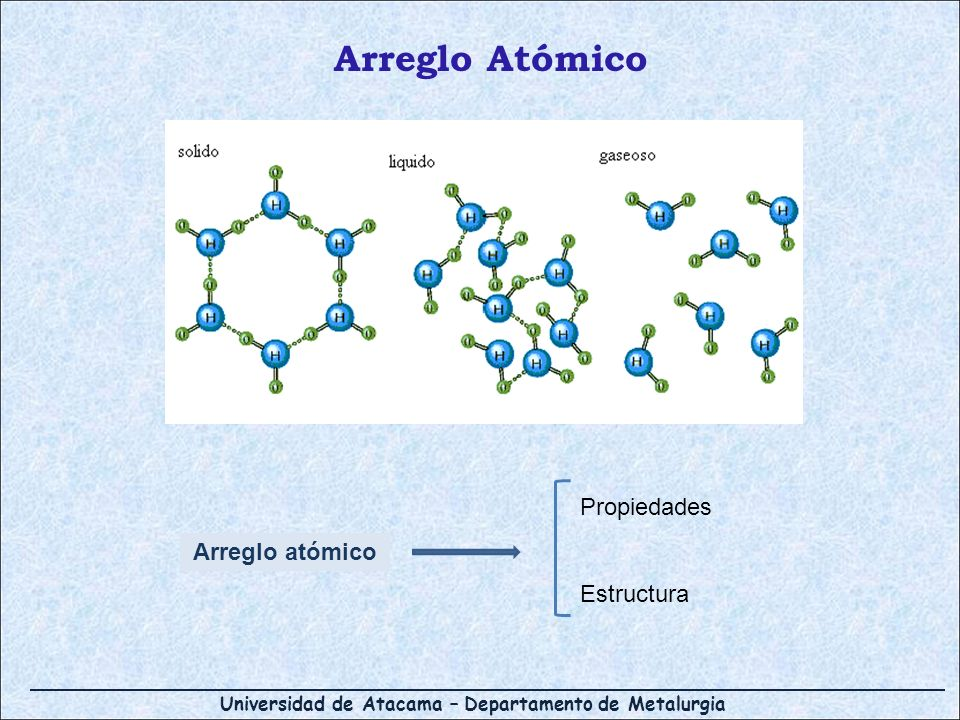 Universidad de Atacama – Departamento de Metalurgia Arreglo Atómico Arreglo atómico Propiedades Estructura