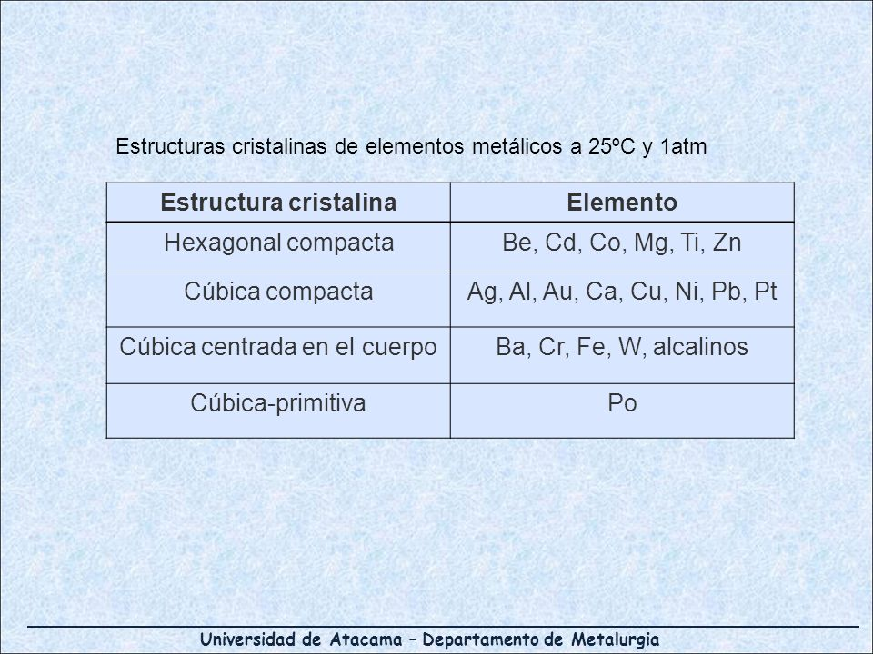 Universidad de Atacama – Departamento de Metalurgia Estructuras cristalinas de elementos metálicos a 25ºC y 1atm Estructura cristalinaElemento Hexagon