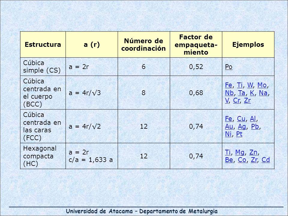 Universidad de Atacama – Departamento de Metalurgia Estructuraa (r) Número de coordinación Factor de empaqueta- miento Ejemplos Cúbica simple (CS) a =