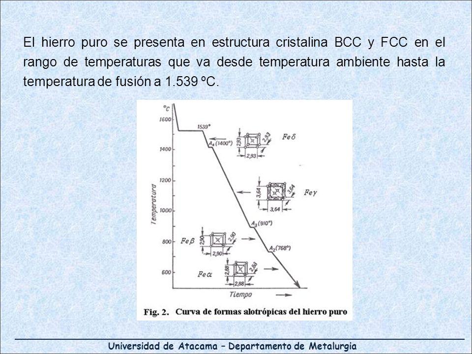 Universidad de Atacama – Departamento de Metalurgia El hierro puro se presenta en estructura cristalina BCC y FCC en el rango de temperaturas que va d