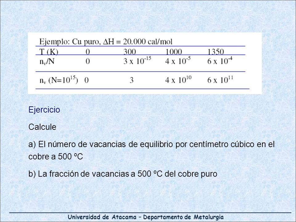 Universidad de Atacama – Departamento de Metalurgia Ejercicio Calcule a) El número de vacancias de equilibrio por centímetro cúbico en el cobre a 500
