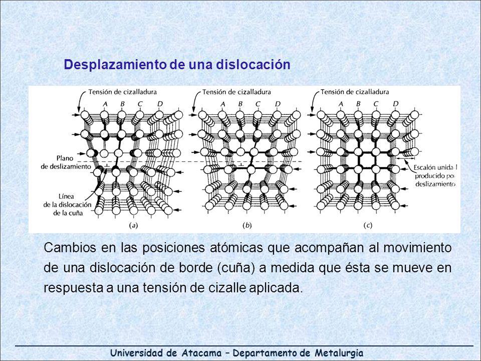 Universidad de Atacama – Departamento de Metalurgia Cambios en las posiciones atómicas que acompañan al movimiento de una dislocación de borde (cuña)