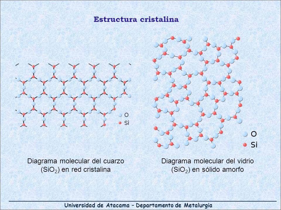 Universidad de Atacama – Departamento de Metalurgia Diagrama molecular del vidrio (SiO 2 ) en sólido amorfo Diagrama molecular del cuarzo (SiO 2 ) en
