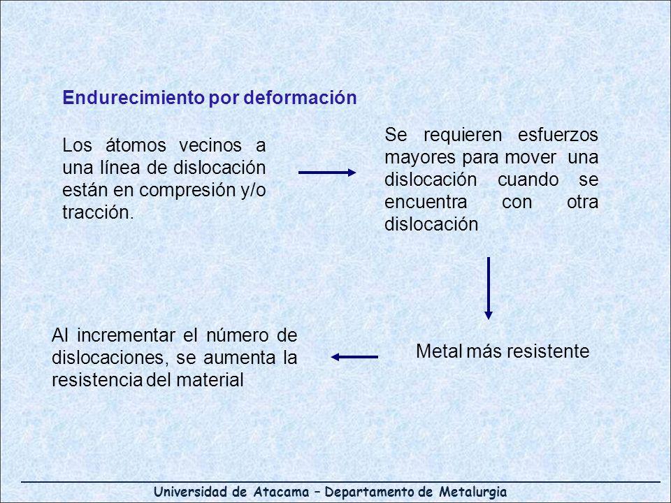 Universidad de Atacama – Departamento de Metalurgia Endurecimiento por deformación Los átomos vecinos a una línea de dislocación están en compresión y