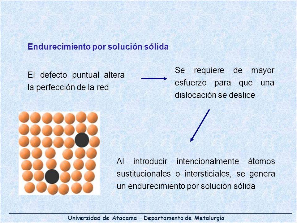 Universidad de Atacama – Departamento de Metalurgia Endurecimiento por solución sólida El defecto puntual altera la perfección de la red Se requiere d