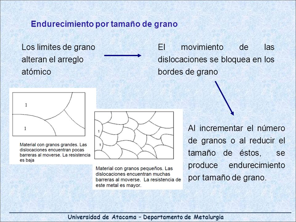 Universidad de Atacama – Departamento de Metalurgia Endurecimiento por tamaño de grano Los limites de grano alteran el arreglo atómico El movimiento d