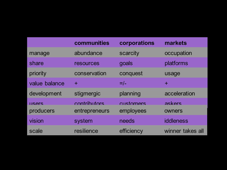 ¿Por qué? communitiescorporationsmarkets manageabundancescarcityoccupation shareresourcesgoalsplatforms priorityconservationconquestusage value balanc