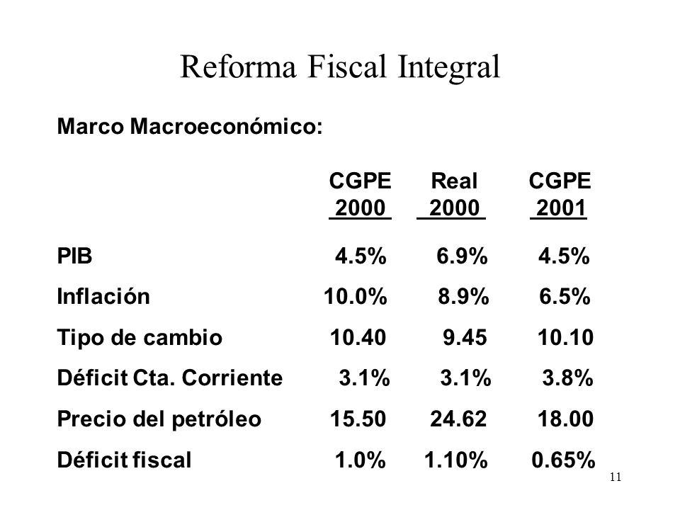 11 Reforma Fiscal Integral Marco Macroeconómico: CGPE Real CGPE 2000 2000 2001 PIB 4.5% 6.9% 4.5% Inflación 10.0% 8.9% 6.5% Tipo de cambio 10.40 9.45 10.10 Déficit Cta.