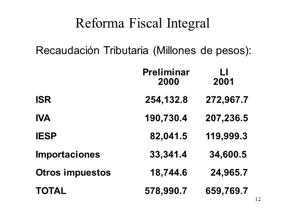12 Reforma Fiscal Integral Recaudación Tributaria (Millones de pesos): Preliminar LI 2000 2001 ISR 254,132.8 272,967.7 IVA 190,730.4 207,236.5 IESP 82,041.5 119,999.3 Importaciones33,341.4 34,600.5 Otros impuestos 18,744.6 24,965.7 TOTAL 578,990.7 659,769.7
