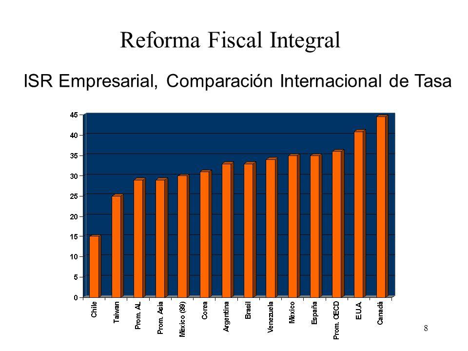 9 Tasas de IVA, Comparación Internacional PaísTasa 0% ExentosTasa General Argentina SI NO 21.0% Australia NO NO Brasil Federal 10%-15% Estatal 7%-25% Canadá SI SI 7.0% Chile SI SI 18.0% Francia SI SI 20.6% México SI SI 15.0% Nva.