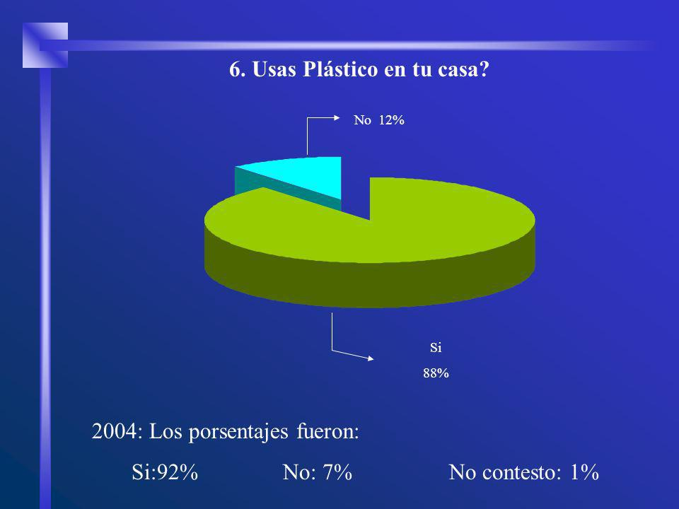 No 12% Si 88% 6. Usas Plástico en tu casa? 2004: Los porsentajes fueron: Si:92% No: 7% No contesto: 1%