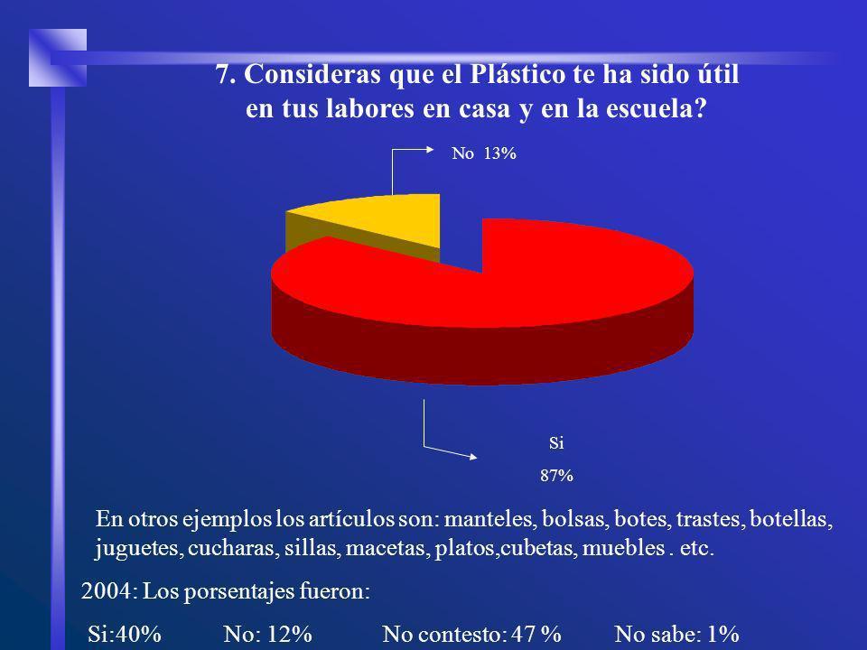 No 13% Si 87% 7. Consideras que el Plástico te ha sido útil en tus labores en casa y en la escuela? En otros ejemplos los artículos son: manteles, bol