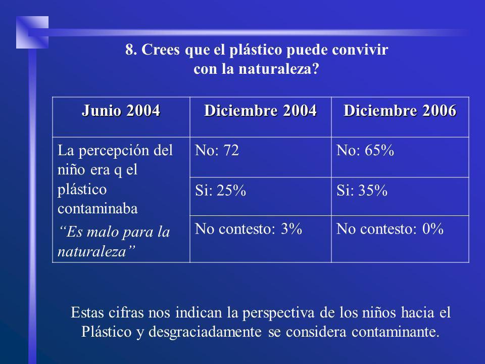 Estas cifras nos indican la perspectiva de los niños hacia el Plástico y desgraciadamente se considera contaminante. 8. Crees que el plástico puede co