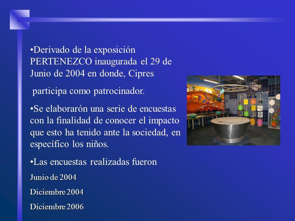Derivado de la exposición PERTENEZCO inaugurada el 29 de Junio de 2004 en donde, Cipres participa como patrocinador. Se elaborarón una serie de encues
