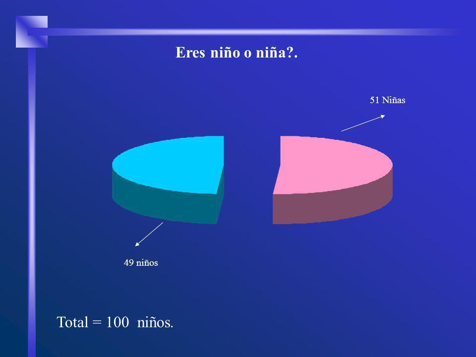 Total = 100 niños. Eres niño o niña . 49 niños 51 Niñas
