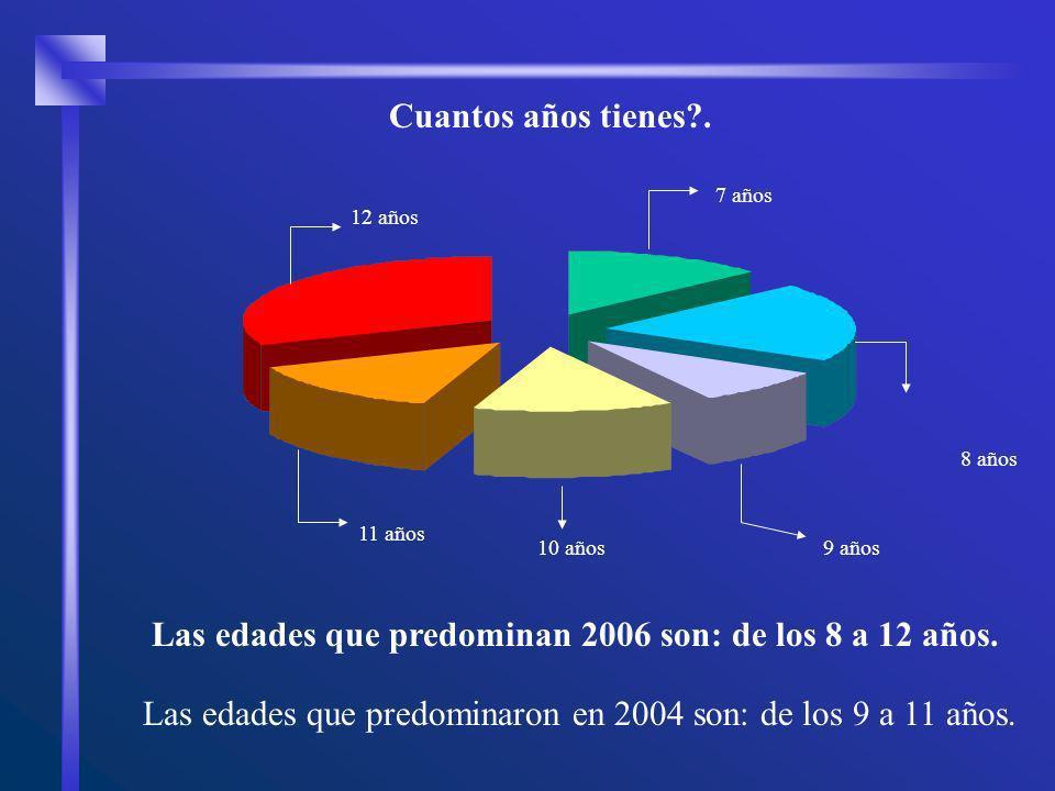 Las edades que predominan 2006 son: de los 8 a 12 años.