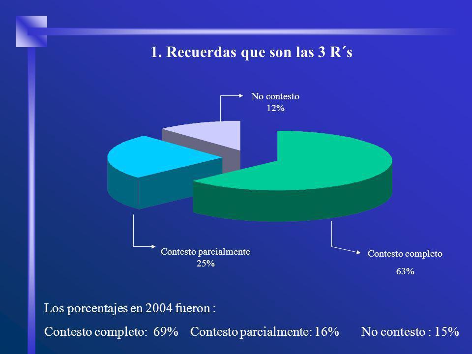 Los porcentajes en 2004 fueron : Contesto completo: 69% Contesto parcialmente: 16% No contesto : 15% Contesto parcialmente 25% No contesto 12% Contesto completo 63% 1.