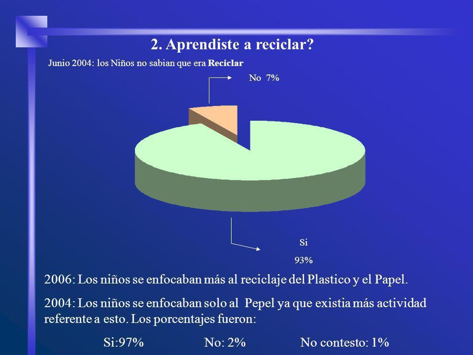 2006: Los niños se enfocaban más al reciclaje del Plastico y el Papel. 2004: Los niños se enfocaban solo al Pepel ya que existia más actividad referen
