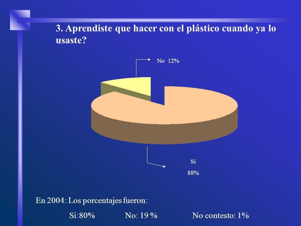 No 12% Si 88% 3. Aprendiste que hacer con el plástico cuando ya lo usaste? En 2004: Los porcentajes fueron: Si:80% No: 19 % No contesto: 1%