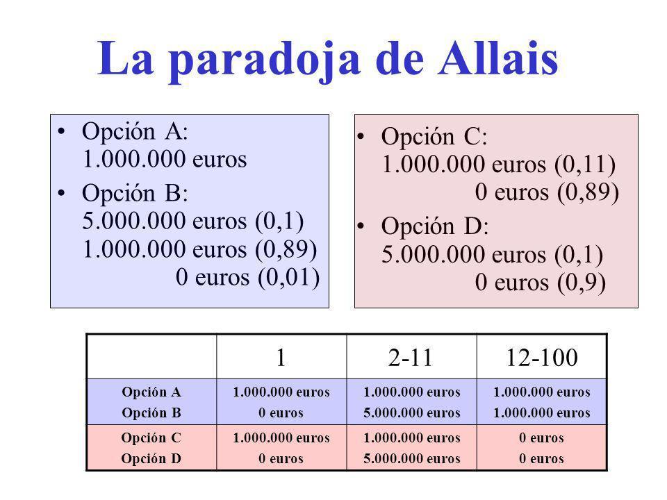 La paradoja de Allais Opción A: 1.000.000 euros Opción B: 5.000.000 euros (0,1) 1.000.000 euros (0,89) 0 euros (0,01) Opción C: 1.000.000 euros (0,11) 0 euros (0,89) Opción D: 5.000.000 euros (0,1) 0 euros (0,9) 12-1112-100 Opción A Opción B 1.000.000 euros 0 euros 1.000.000 euros 5.000.000 euros 1.000.000 euros Opción C Opción D 1.000.000 euros 0 euros 1.000.000 euros 5.000.000 euros 0 euros