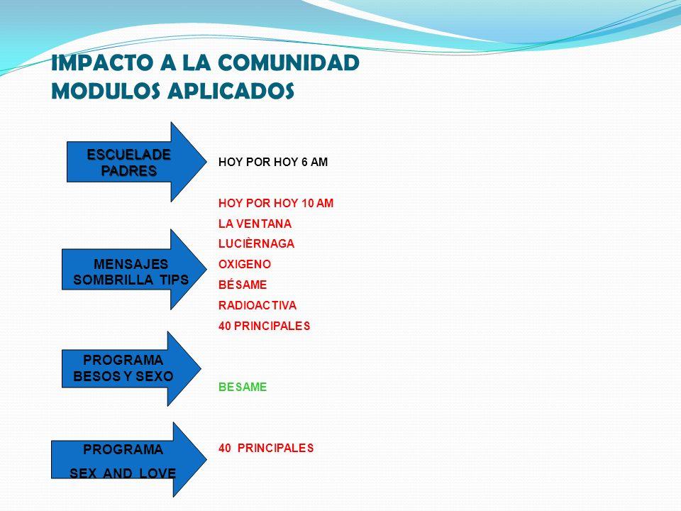 IMPACTO A LA COMUNIDAD MODULOS APLICADOS MENSAJES SOMBRILLA TIPS HOY POR HOY 6 AM HOY POR HOY 10 AM LA VENTANA LUCIÈRNAGA OXIGENO BÉSAME RADIOACTIVA 40 PRINCIPALES BESAME 40 PRINCIPALES ESCUELA DE PADRES PROGRAMA SEX AND LOVE PROGRAMA BESOS Y SEXO