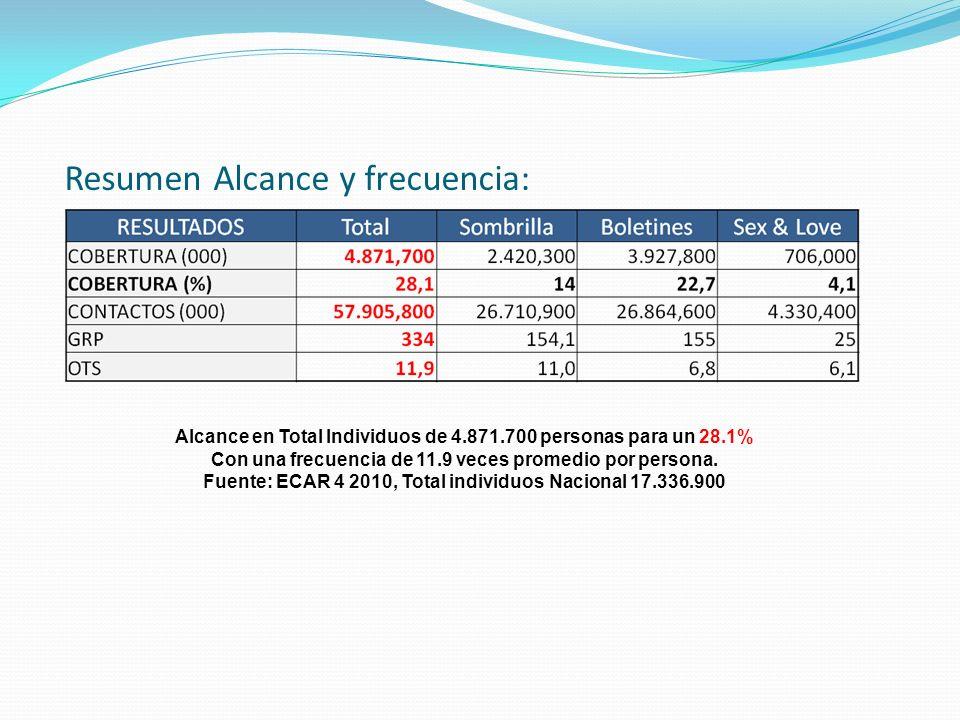Resumen Alcance y frecuencia: Alcance en Total Individuos de 4.871.700 personas para un 28.1% Con una frecuencia de 11.9 veces promedio por persona.