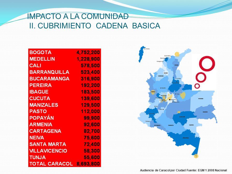 Audiencia de Caracol por Ciudad Fuente: EGM 1 2008 Nacional IMPACTO A LA COMUNIDAD II. CUBRIMIENTO CADENA BASICA