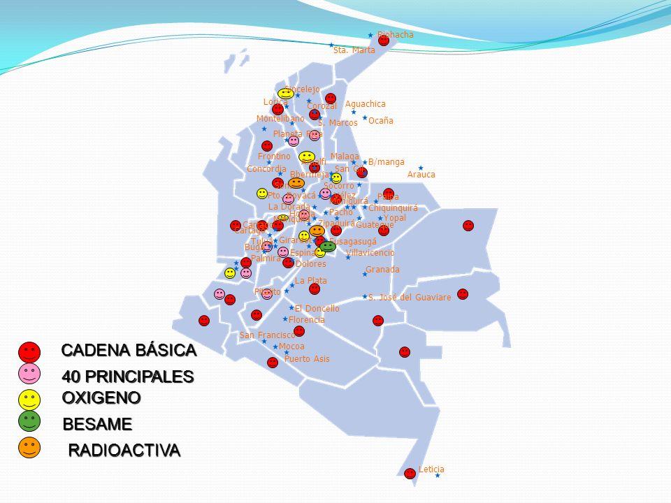 CADENA BÁSICA CADENA BÁSICA OXIGENO OXIGENO 40 PRINCIPALES 40 PRINCIPALES RADIOACTIVA Buga Pto. Boyacá Cartago Sonsón La Dorada Cartago Tuluá Lorica M