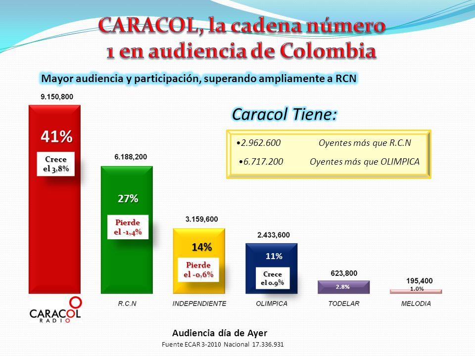 Audiencia día de Ayer 41% 27% 14% 11% 2.8% 1.0% Oyentes más que OLIMPICA6.717.200 Oyentes más que R.C.N2.962.600 Fuente ECAR 3-2010 Nacional 17.336.931 Crece el 3,8% Pierde el -1,4% Crece el 0.9% Pierde el -0,6%