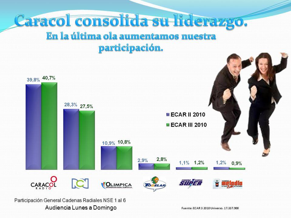 Audiencia Lunes a Domingo Participación General Cadenas Radiales NSE 1 al 6 Fuente: ECAR 3 2010 Universo. 17.337.900