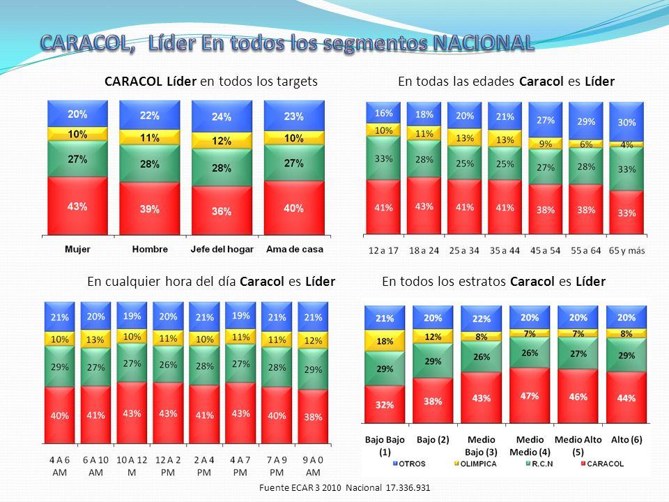 CARACOL Líder en todos los targetsEn todas las edades Caracol es Líder En cualquier hora del día Caracol es LíderEn todos los estratos Caracol es Líder Fuente ECAR 3 2010 Nacional 17.336.931