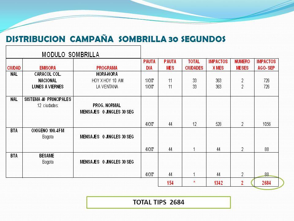 DISTRIBUCION CAMPAÑA SOMBRILLA 30 SEGUNDOS TOTAL TIPS 2684