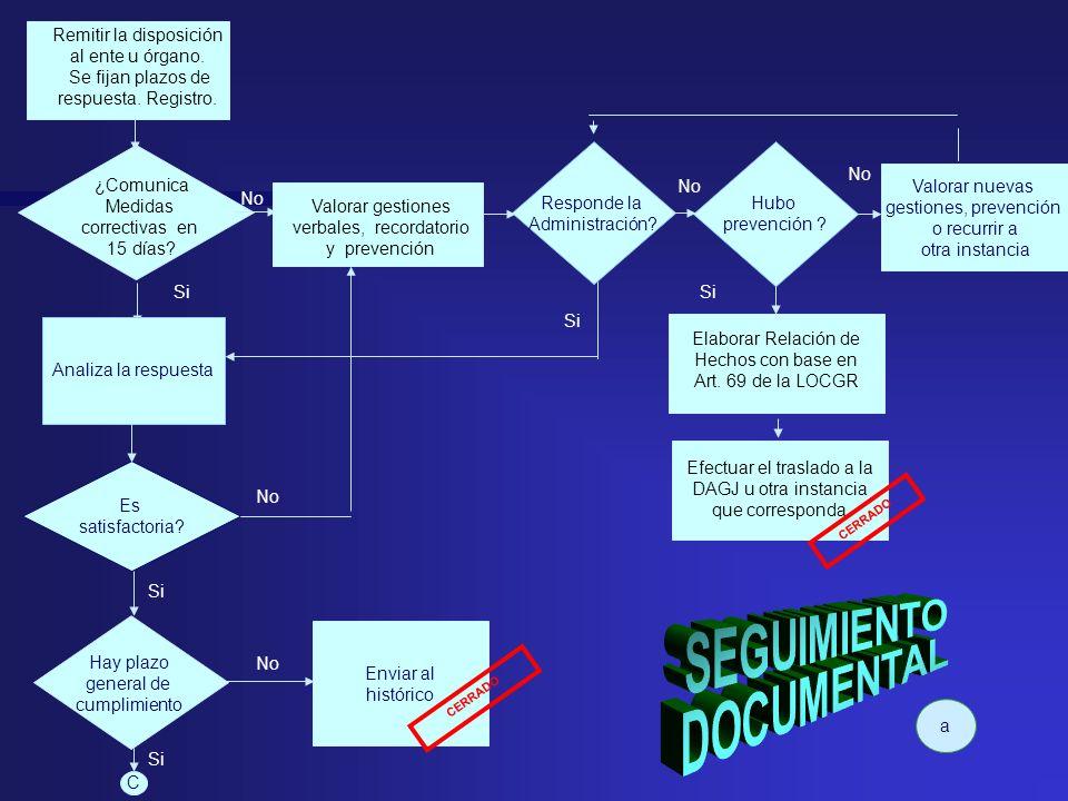 Remitir la disposición al ente u órgano. Se fijan plazos de respuesta. Registro. Elaborar Relación de Hechos con base en Art. 69 de la LOCGR Efectuar