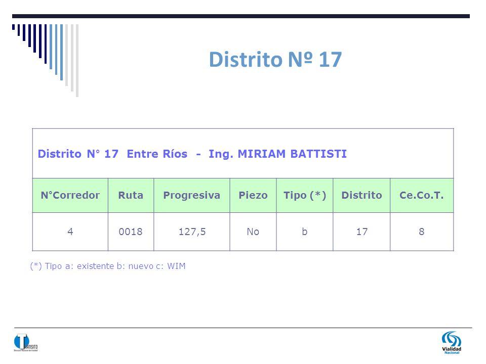 Distrito Nº 17 (*) Tipo a: existente b: nuevo c: WIM Distrito N° 17 Entre Ríos - Ing. MIRIAM BATTISTI N°CorredorRutaProgresivaPiezoTipo (*)DistritoCe.