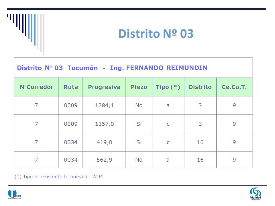 Distrito Nº 03 (*) Tipo a: existente b: nuevo c: WIM Distrito N° 03 Tucumán - Ing. FERNANDO REIMUNDIN N°CorredorRutaProgresivaPiezoTipo (*)DistritoCe.
