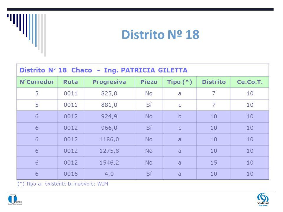 Distrito Nº 18 (*) Tipo a: existente b: nuevo c: WIM Distrito N° 18 Chaco - Ing. PATRICIA GILETTA N°CorredorRutaProgresivaPiezoTipo (*)DistritoCe.Co.T