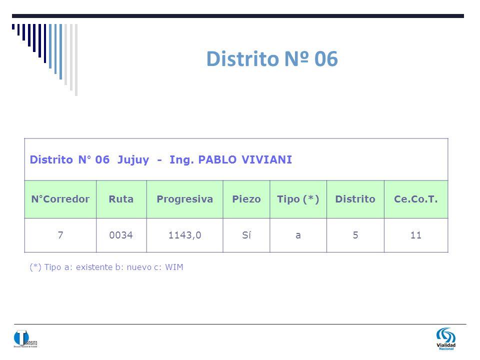 Distrito Nº 06 (*) Tipo a: existente b: nuevo c: WIM Distrito N° 06 Jujuy - Ing. PABLO VIVIANI N°CorredorRutaProgresivaPiezoTipo (*)DistritoCe.Co.T. 7