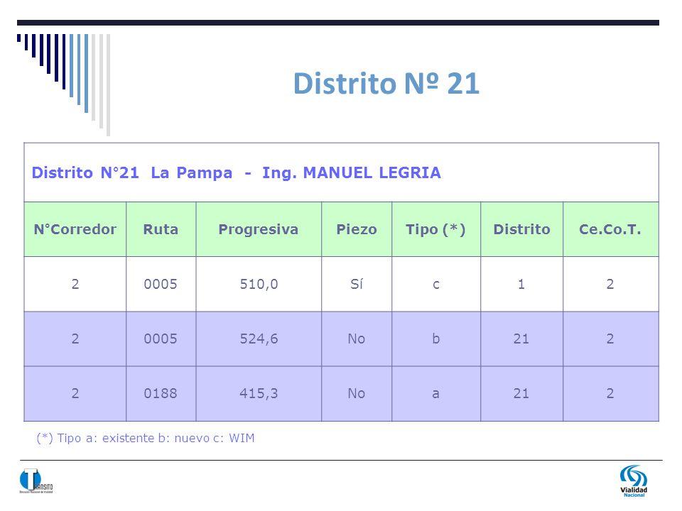 Distrito Nº 21 Distrito N°21 La Pampa - Ing. MANUEL LEGRIA N°CorredorRutaProgresivaPiezoTipo (*)DistritoCe.Co.T. 20005510,0Síc12 20005524,6Nob212 2018