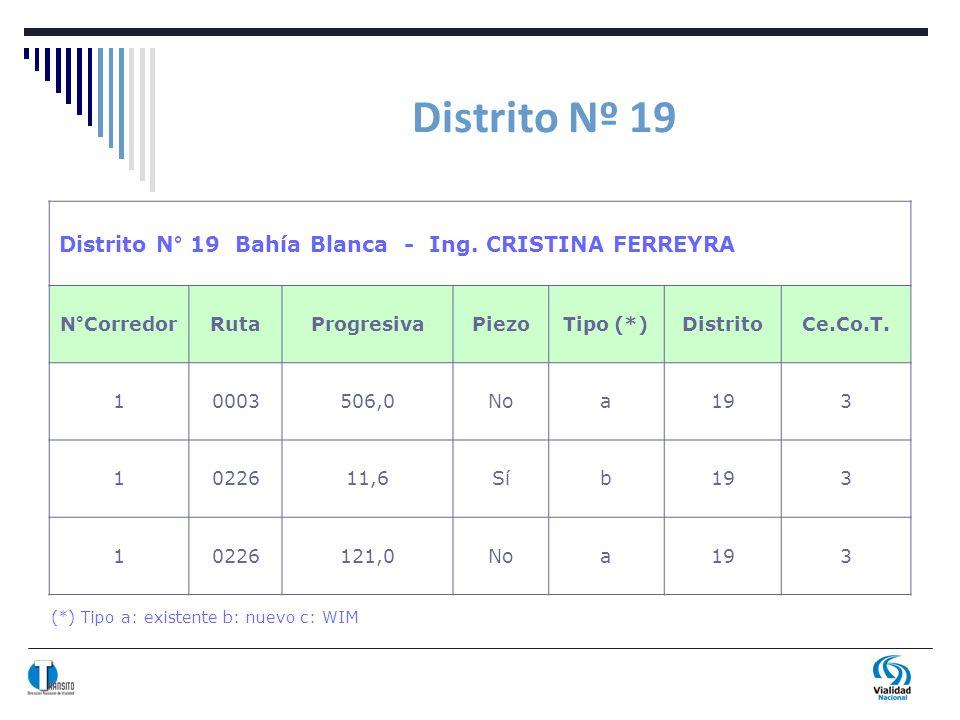 Distrito Nº 19 (*) Tipo a: existente b: nuevo c: WIM Distrito N° 19 Bahía Blanca - Ing. CRISTINA FERREYRA N°CorredorRutaProgresivaPiezoTipo (*)Distrit